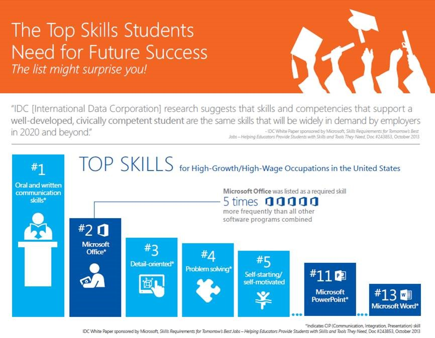 best skills 2020 Top Skills Students Need for Success – Office 365 & Windows blog